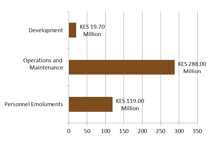 Total Expenditure Analysis Kwale County – July till December 2013