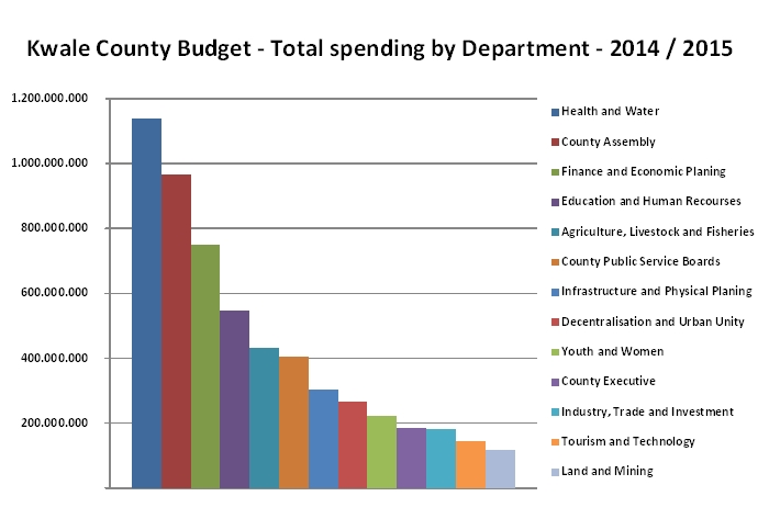 Kwale County Budget 2014-2015 - Information