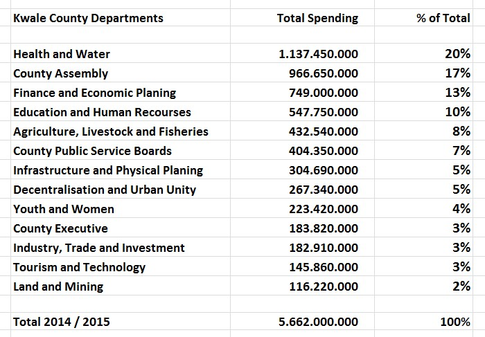 Kwale County Budget 2014-2015 - Information-2