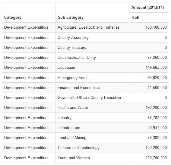 Kwale County Budget
